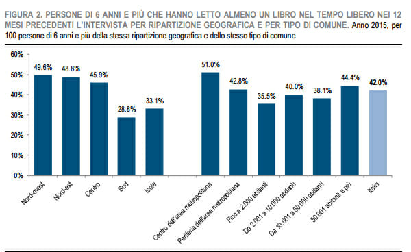ISTAT2