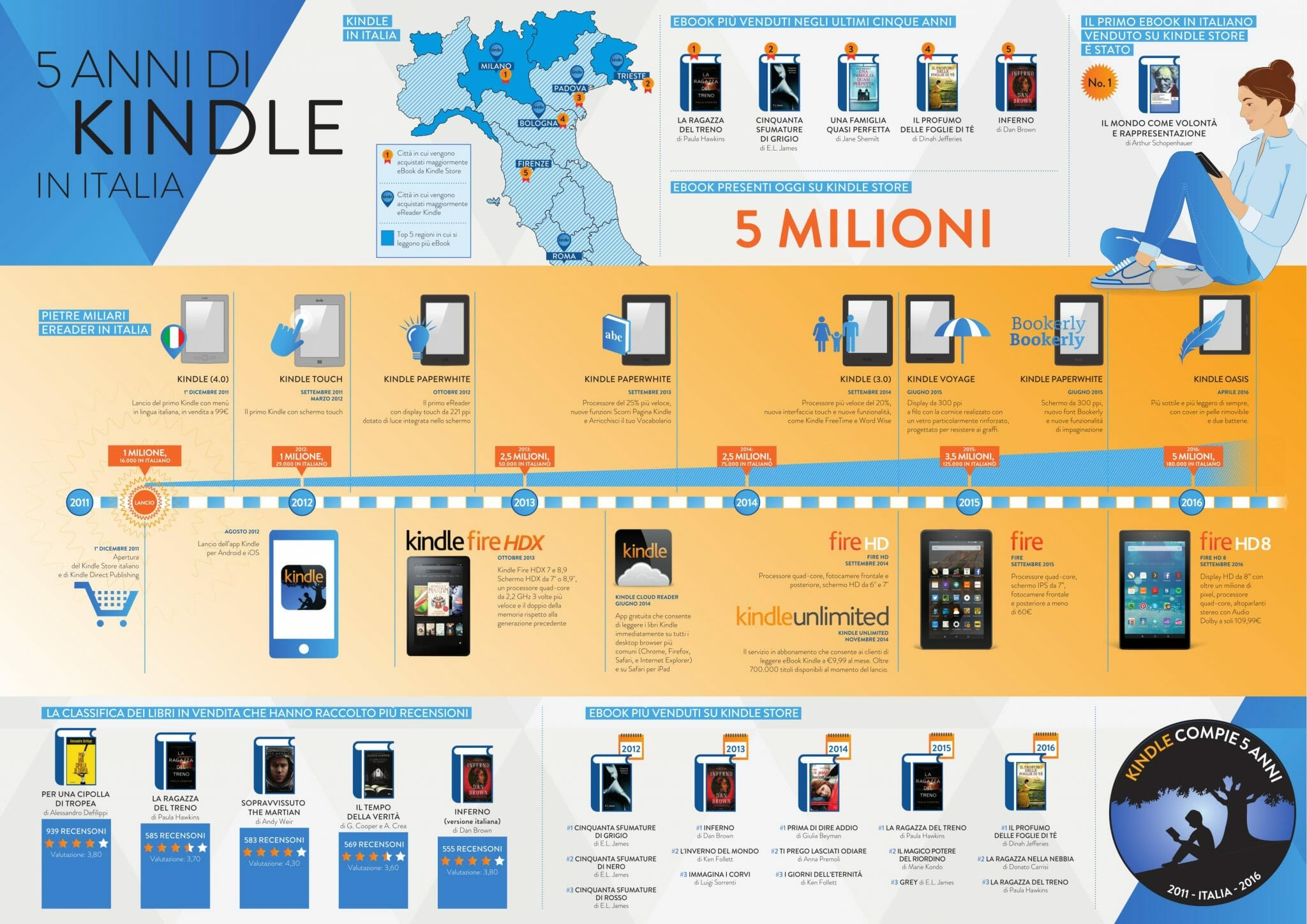 Infografica KINDLE in ITALIA